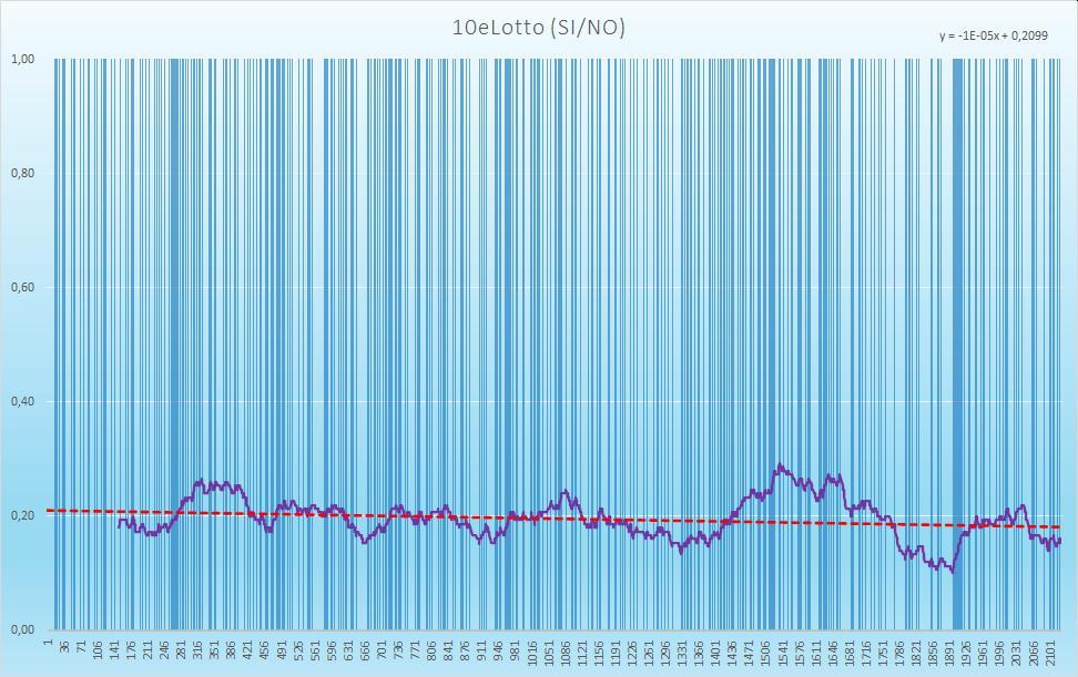 10eLotto (esiti positivi) - aggiornato all'estrazione precedente il 1 Dicembre 2020