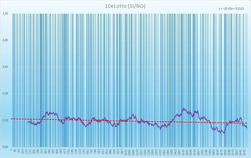 10eLotto (esiti positivi) - aggiornato all'estrazione precedente il 17 Novembre 2020