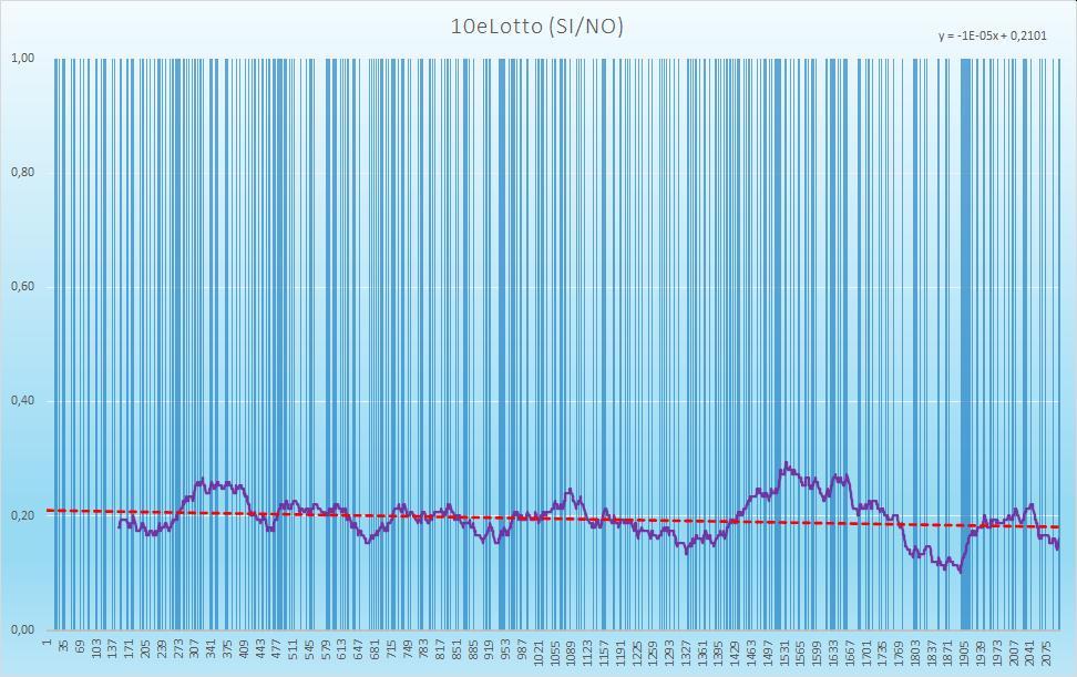 10eLotto (esiti positivi) - aggiornato all'estrazione precedente il 19 Novembre 2020