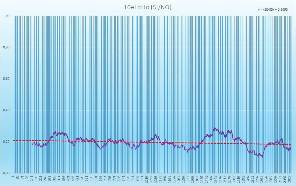 10eLotto (esiti positivi) - aggiornato all'estrazione precedente il 26 Novembre 2020