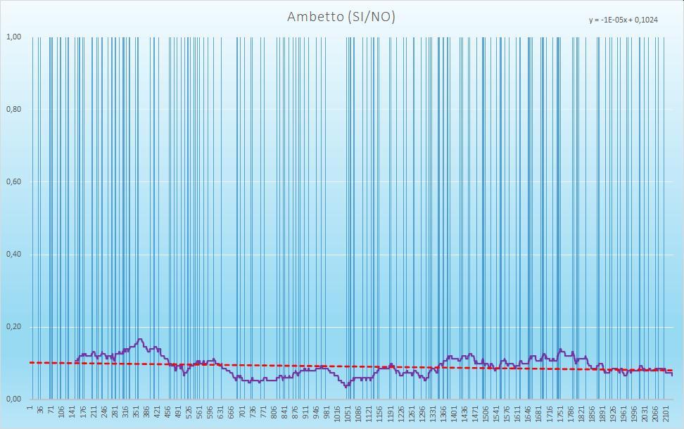 Ambetto (esiti positivi) - aggiornato all'estrazione precedente il 1 Dicembre 2020