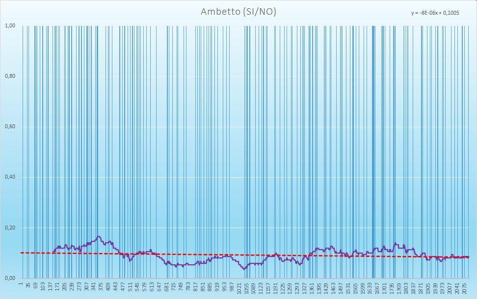 Ambetto (esiti positivi) - aggiornato all'estrazione precedente il 17 Novembre 2020