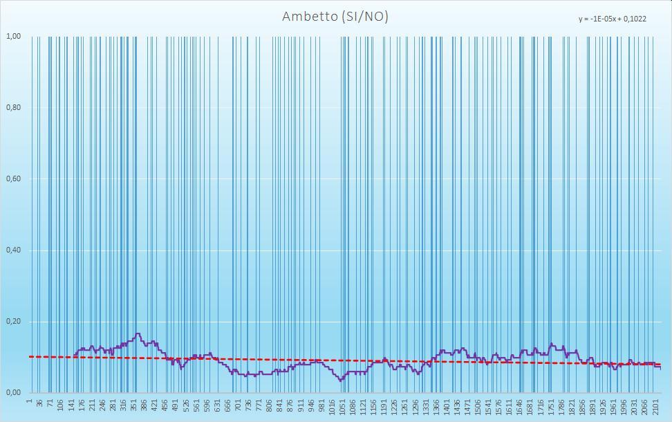 Ambetto (esiti positivi) - aggiornato all'estrazione precedente il 28 Novembre 2020