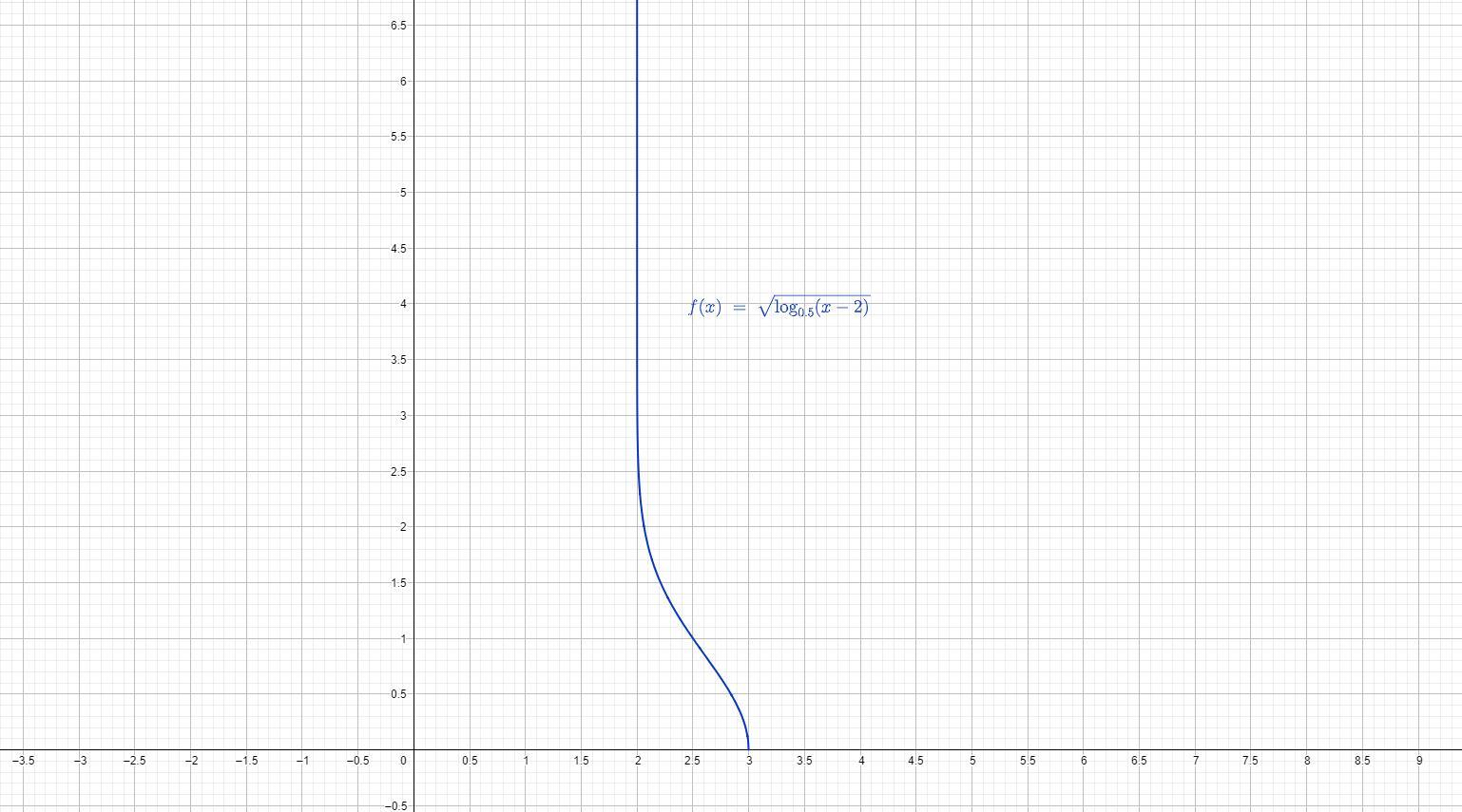 Analisi Matematica - Dominio di funzione - AM009-02