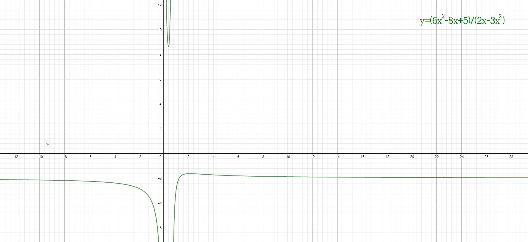 Analisi Matematica - f(x)=(6x^2-8x+5)(2x-3x^2)^-1 - Grafico della funzione - AM016-10