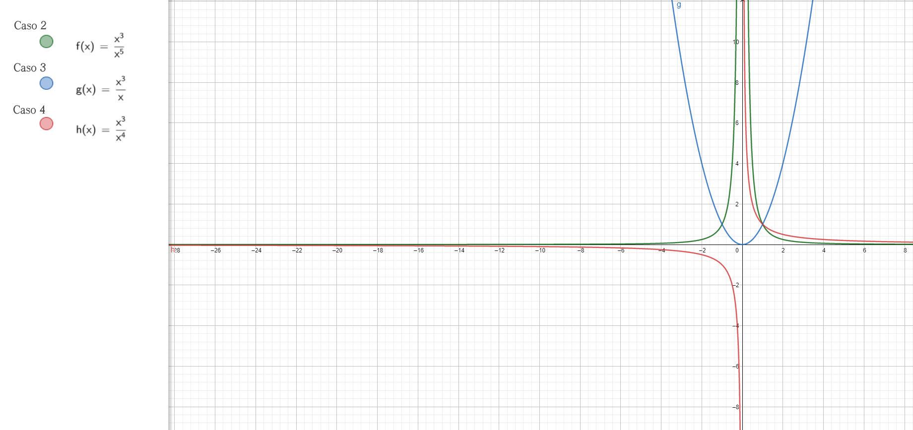 Analisi Matematica - f(x)=(P(x))(Q(x))^-1 - Grafici delle funzioni - AM016-14