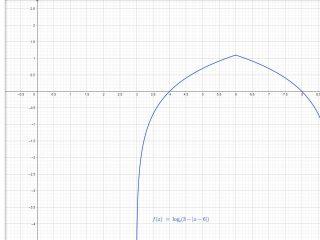 Analisi Matematica - f(x)=ln(3-abs(x-6)) - Dominio di funzione - AM009-01