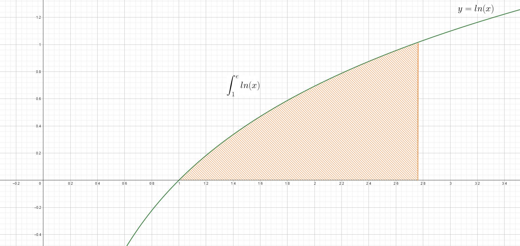 Analisi Matematica - f(x)=ln(x) - Grafico della funzione - AM042-01