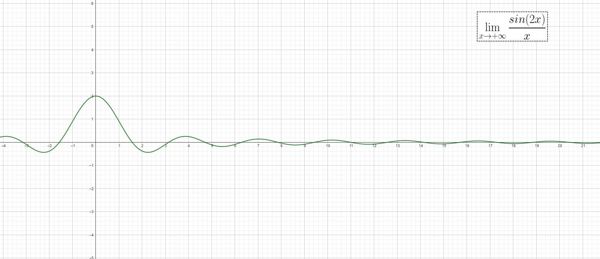 Analisi Matematica - f(x)=sin(2x)x^-1 - Grafico della funzione - AM015-01