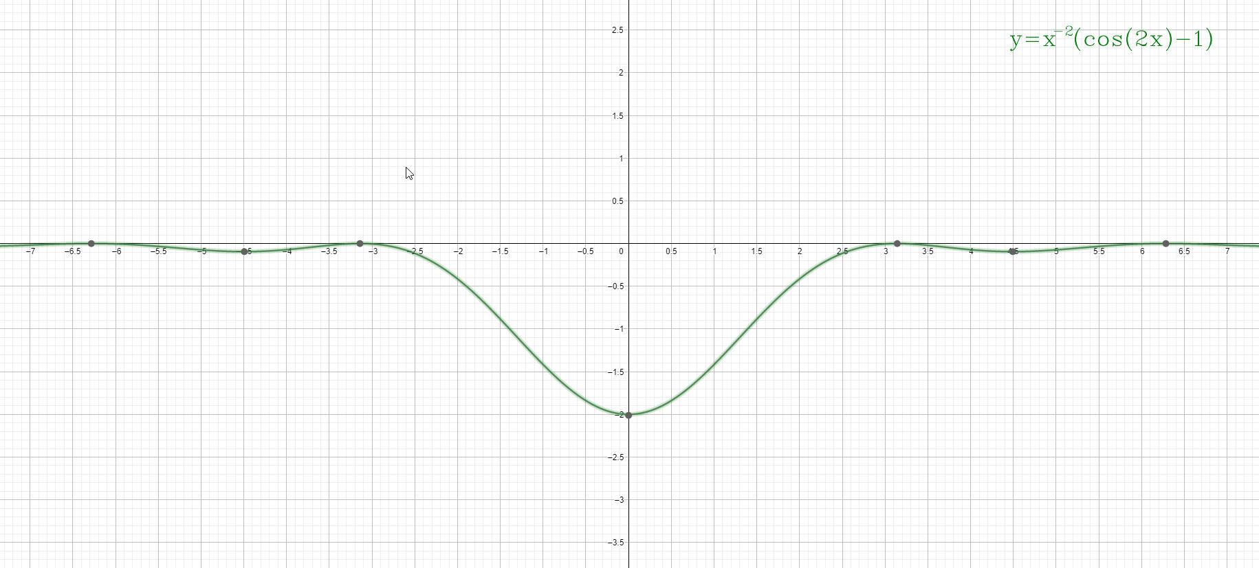 Analisi Matematica - f(x)=x^-2[cos(2x)-1] - Grafico della funzione - AM016-09