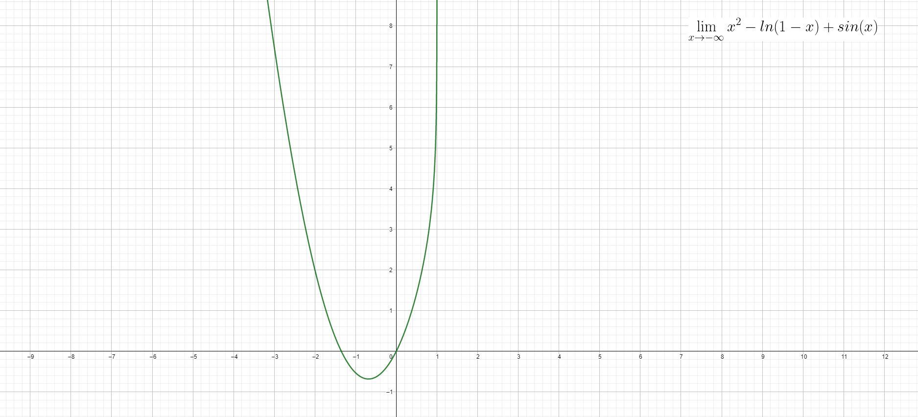 Analisi Matematica - f(x)=x^2-ln(1-x)+sin(x) - Grafico della funzione - AM015-02