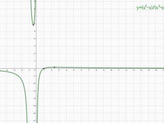 Analisi Matematica - f(x)=(x^2-x)(x^3+x^2)^-1 - Grafico della funzione - AM016-11