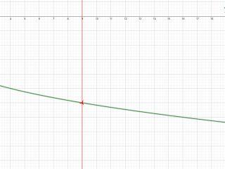 Analisi Matematica - f(x)=(x-9)(3-√x)^-1 - Grafico della funzione - AM016-12