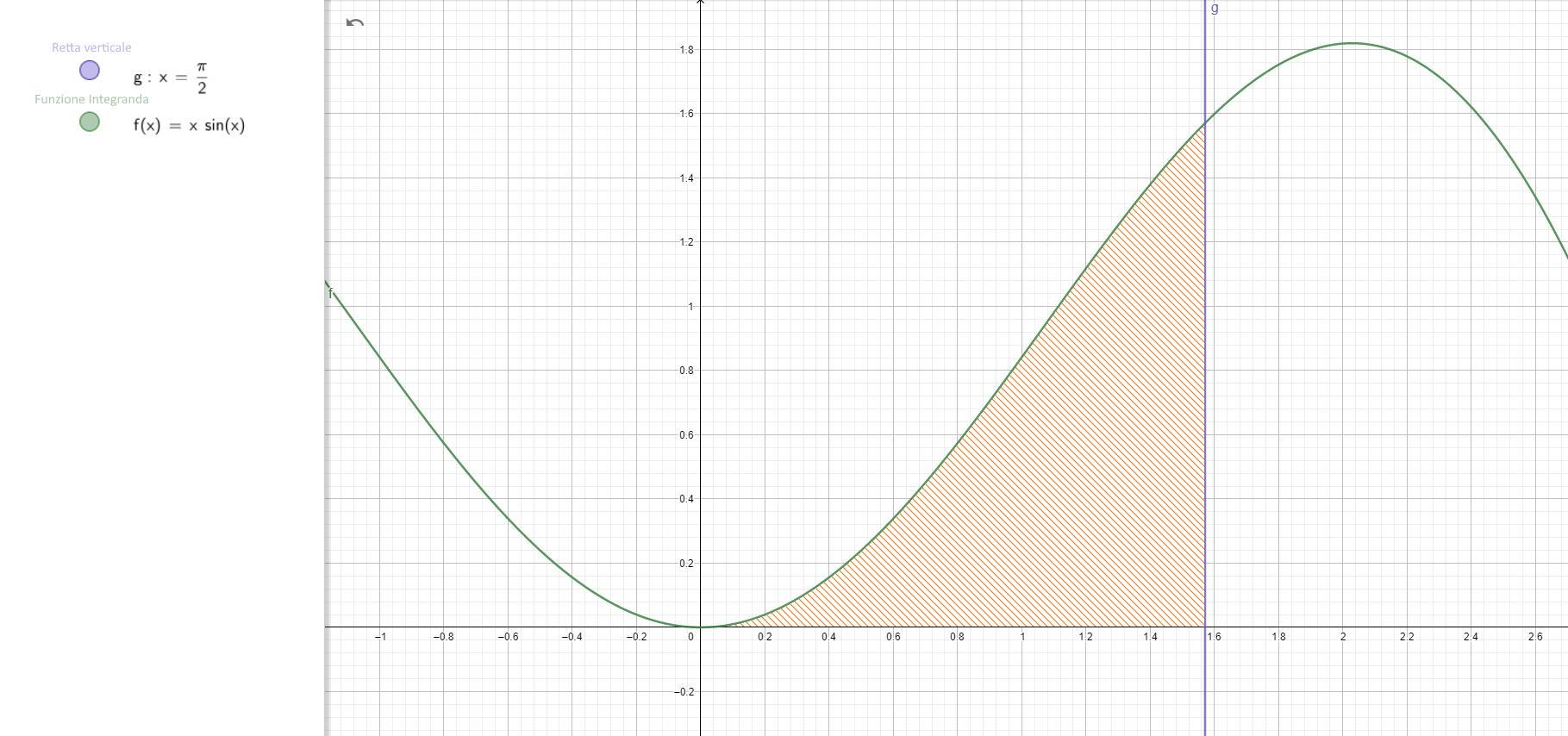 Analisi Matematica - f(x)=xsen(x) - Integrale definito - AM042-02