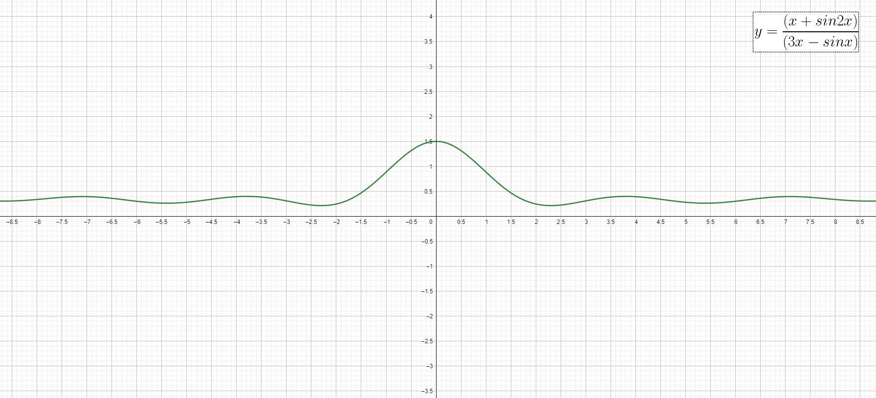 Analisi Matematica - f(x)=(x+sin 2x)(3x-sin x)^-1 - Grafico della funzione - AM016-13