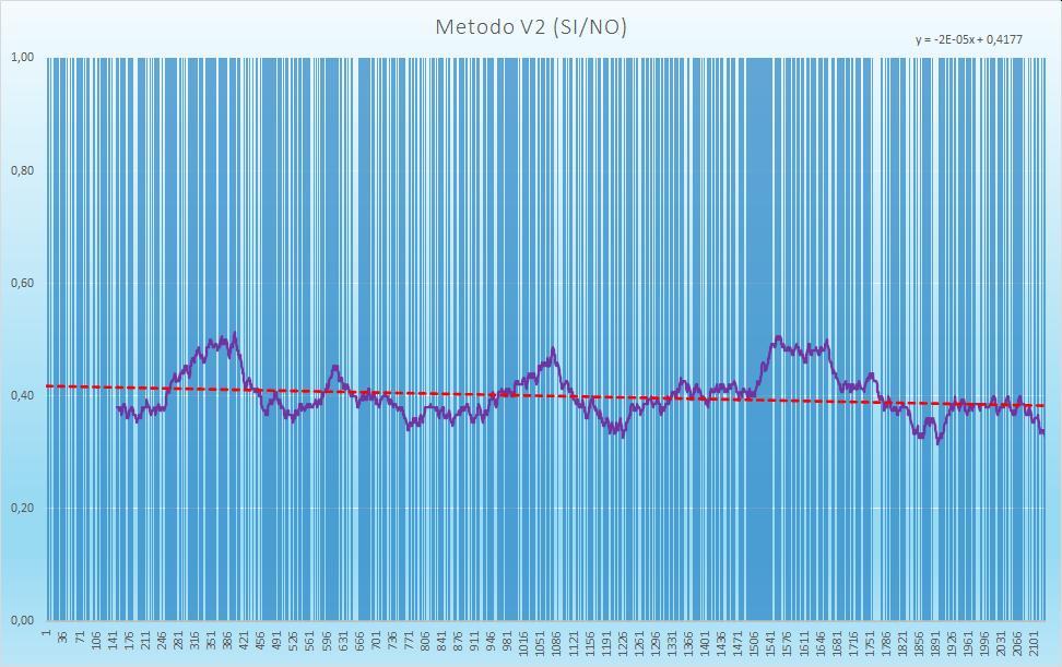 Andamento numero di esiti positivi V2 - Aggiornato all'estrazione precedente il 1 Dicembre 2020