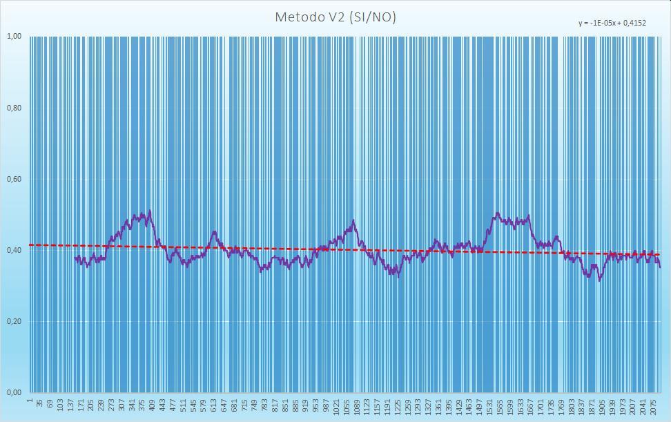 Andamento numero di esiti positivi V2 - Aggiornato all'estrazione precedente il 17 Novembre 2020