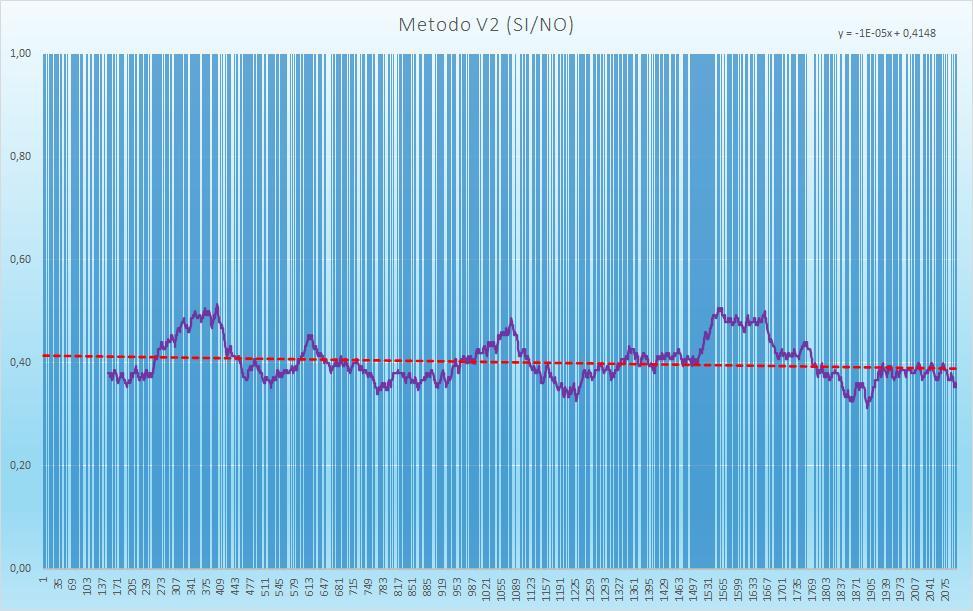 Andamento numero di esiti positivi V2 - Aggiornato all'estrazione precedente il 19 Novembre 2020
