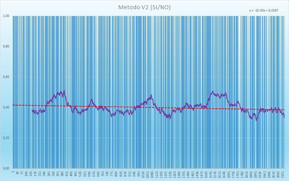 Andamento numero di esiti positivi V2 - Aggiornato all'estrazione precedente il 26 Novembre 2020