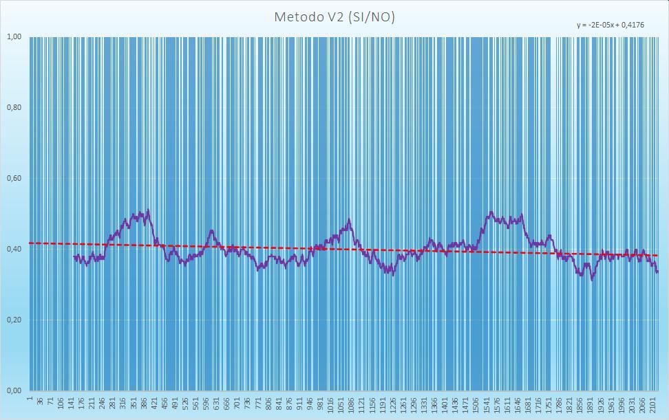 Andamento numero di esiti positivi V2 - Aggiornato all'estrazione precedente il 28 Novembre 2020