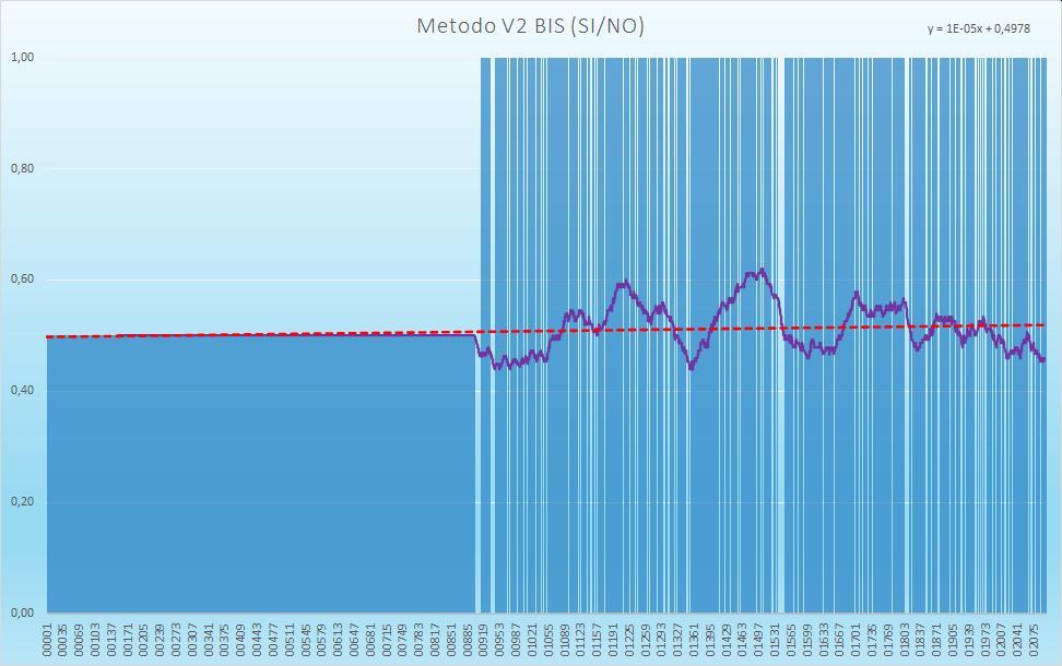 Andamento numero di esiti positivi V2BIS - Aggiornato all'estrazione precedente il 17 Novembre 2020