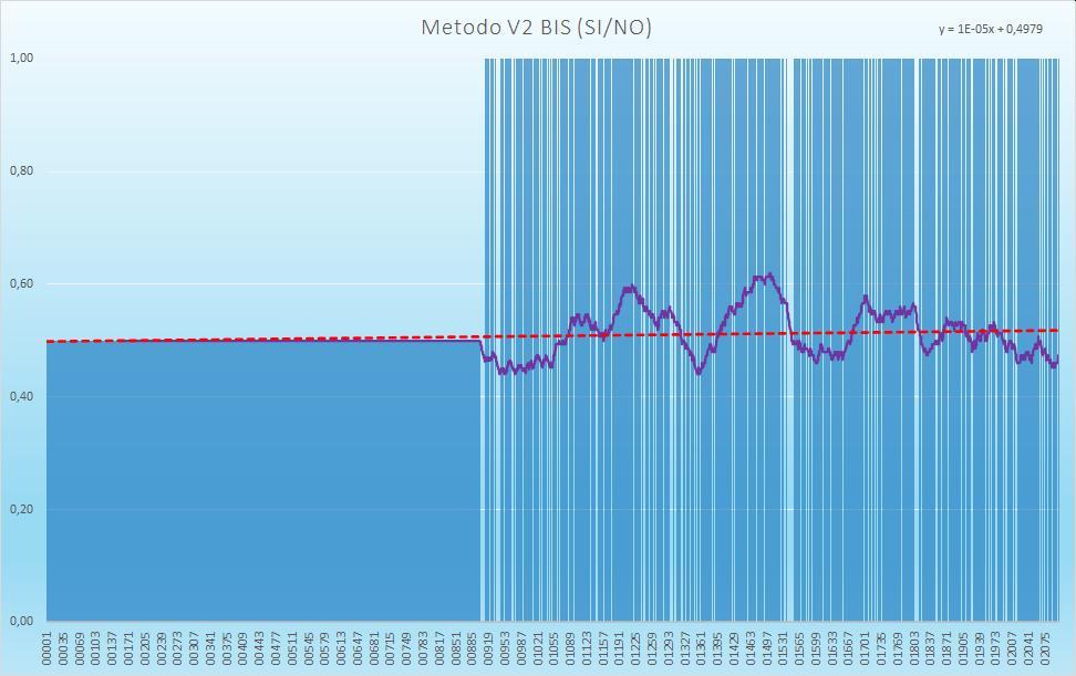 Andamento numero di esiti positivi V2BIS - Aggiornato all'estrazione precedente il 19 Novembre 2020