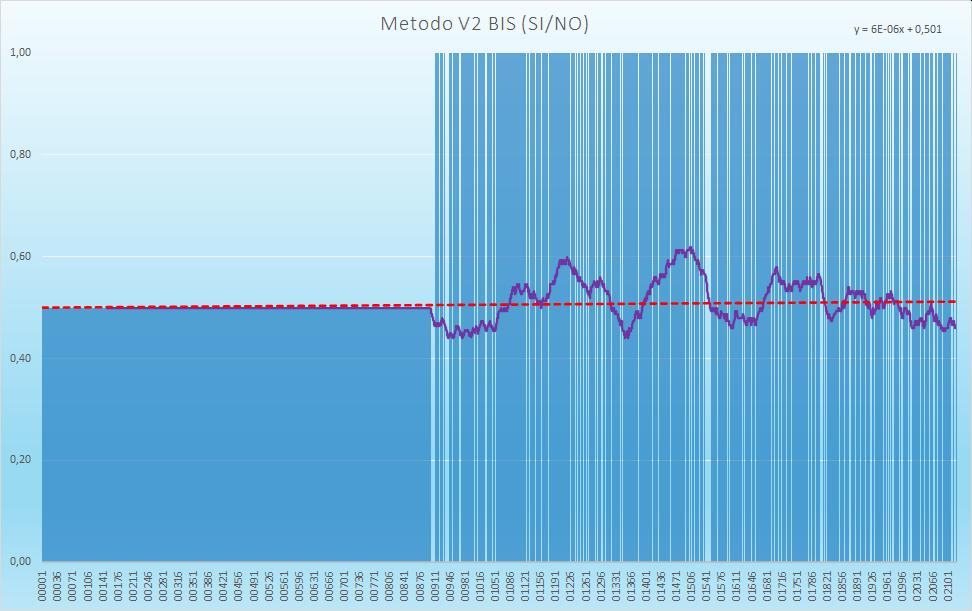 Andamento numero di esiti positivi V2BIS - Aggiornato all'estrazione precedente il 28 Novembre 2020