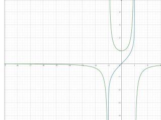 Integrale indefinito - Grafico della funzione integranda e della primitiva - II006