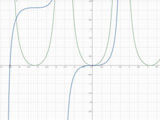 Integrale indefinito - Grafico della funzione integranda e della primitiva - II007