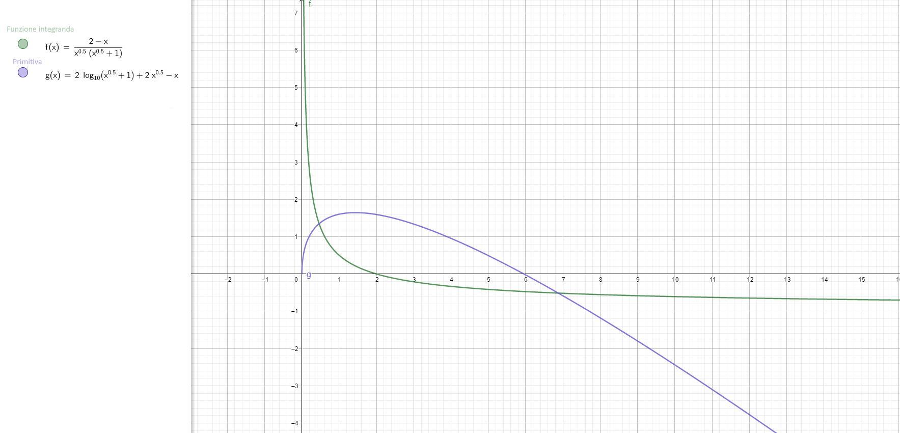 Integrale indefinito - Grafico della funzione integranda e della primitiva - II008