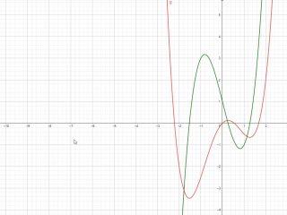 Integrale indefinito di f(x)=2x^3-4x+1 - Grafico della funzione - II001