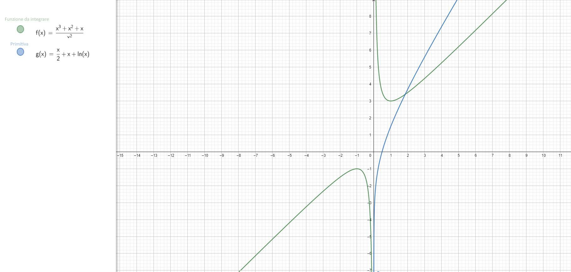 Integrale indefinito di f(x)=(x^3+x^2+x)(x^-2) - Grafico della funzione - II004