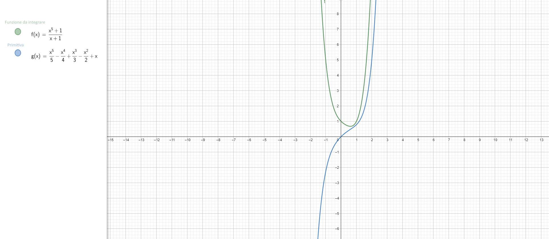 Integrale indefinito di f(x)=(x^5)(x-1)^-1 - Grafico della funzione - II005