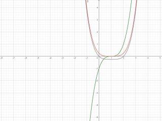 Integrale indefinito di f(x)=(x-1)^3 - Grafico della funzione - II002