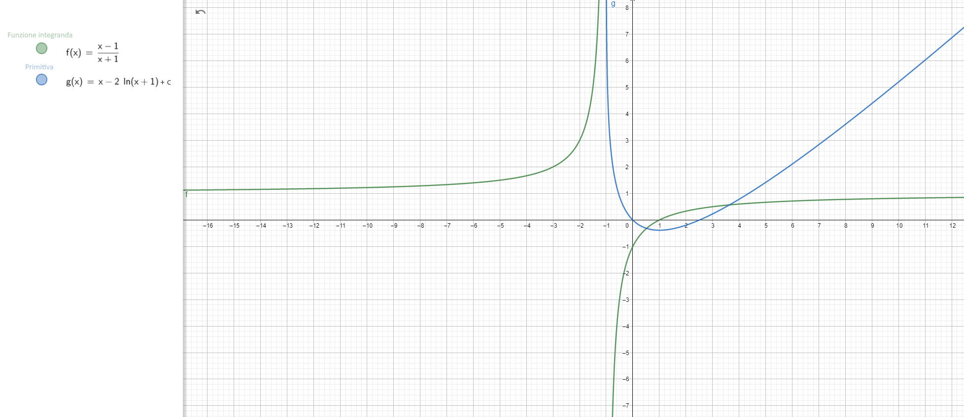 Integrale indefinito di f(x)=(x-1)(x+1)^-1 - Grafico della funzione - II003