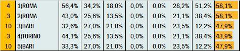 Percentuali Previsione 171120