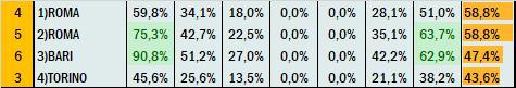 Percentuali Previsione 191120
