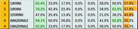 Percentuali Previsione 261120
