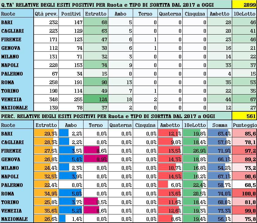 Performance per Ruota - Percentuali relative aggiornate all'estrazione precedente il 17 Novembre 2020