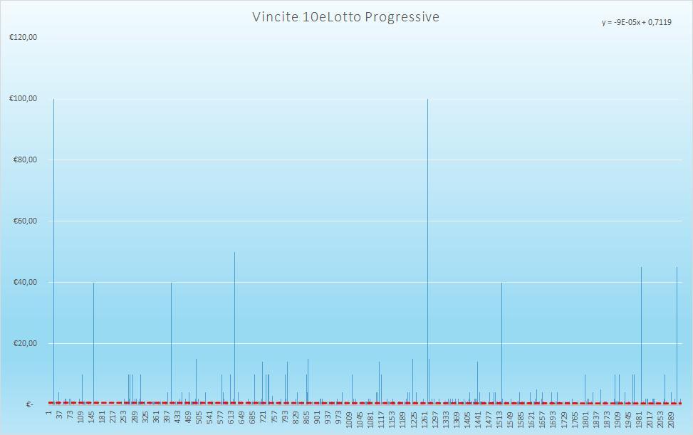 Vincite 10eLotto Progressive - aggiornate all'estrazione precedente il 1 Dicembre 2020