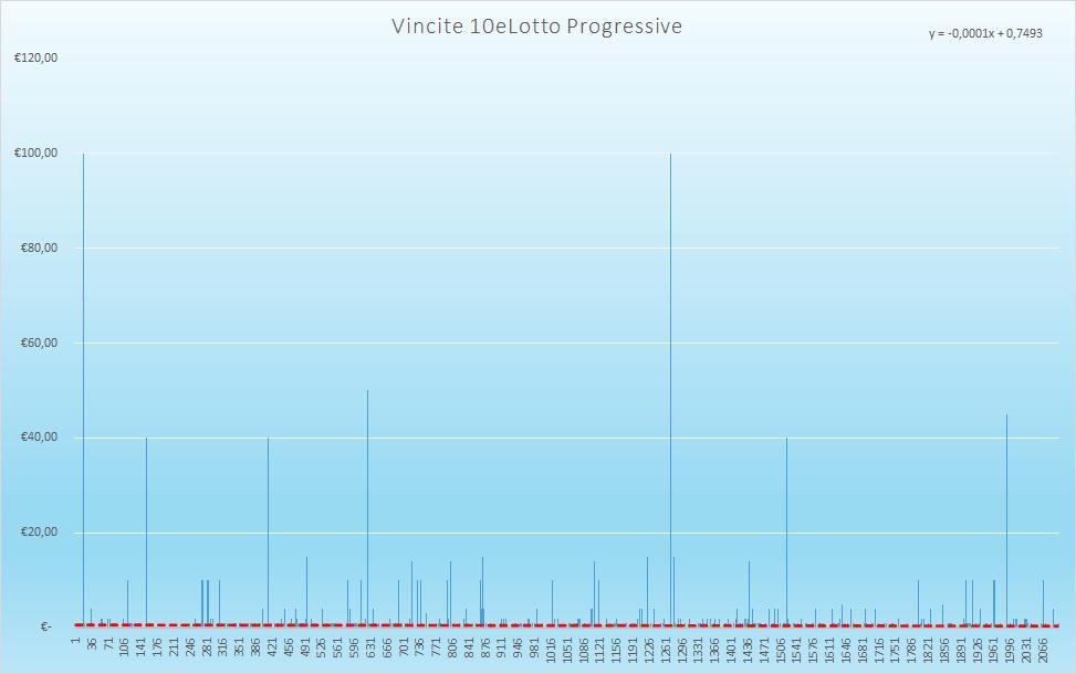 Vincite 10eLotto Progressive - aggiornate all'estrazione precedente il 17 Novembre 2020