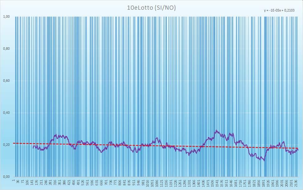 10eLotto (esiti positivi) - aggiornato all'estrazione precedente il 22 Dicembre 2020