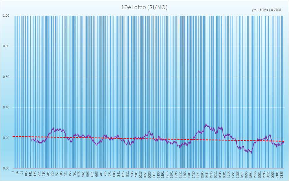10eLotto (esiti positivi) - aggiornato all'estrazione precedente il 24 Dicembre 2020