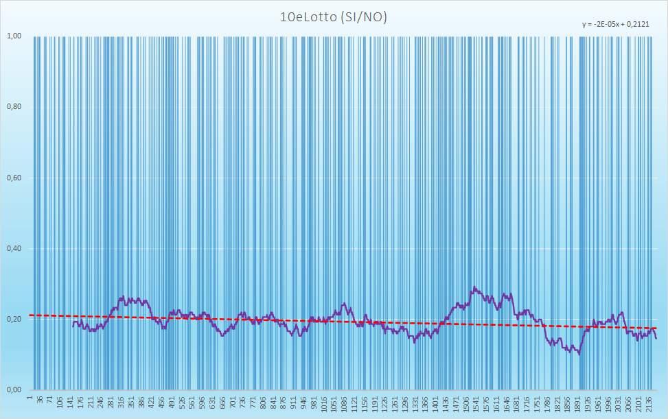 10eLotto (esiti positivi) - aggiornato all'estrazione precedente il 29 Dicembre 2020