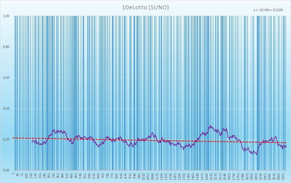 10eLotto (esiti positivi) - aggiornato all'estrazione precedente il 3 Dicembre 2020