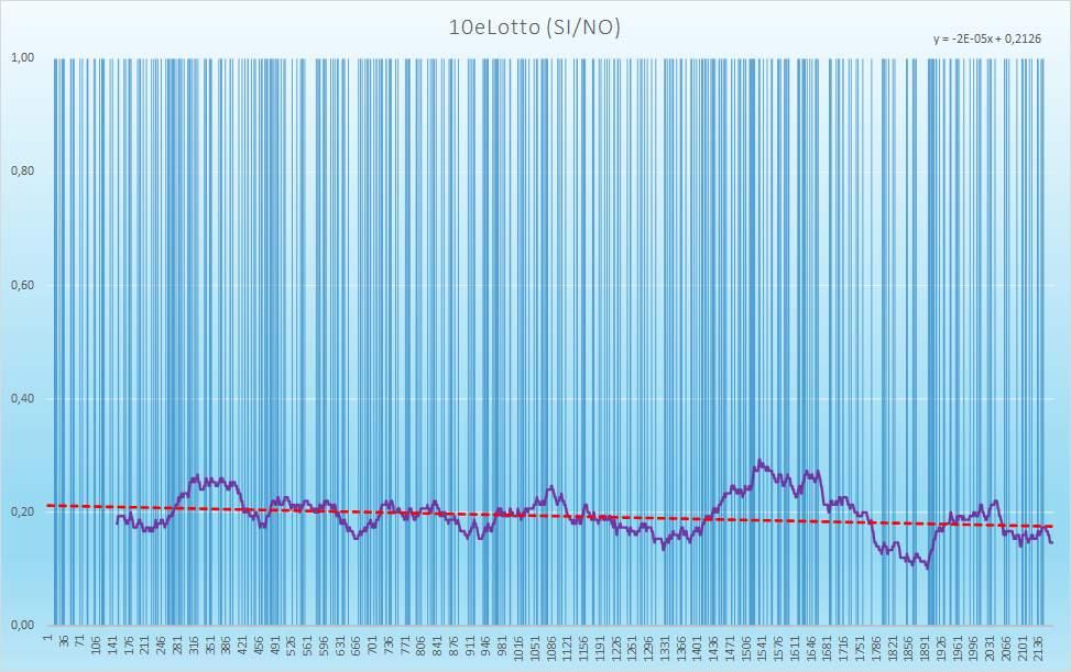 10eLotto (esiti positivi) - aggiornato all'estrazione precedente il 31 Dicembre 2020