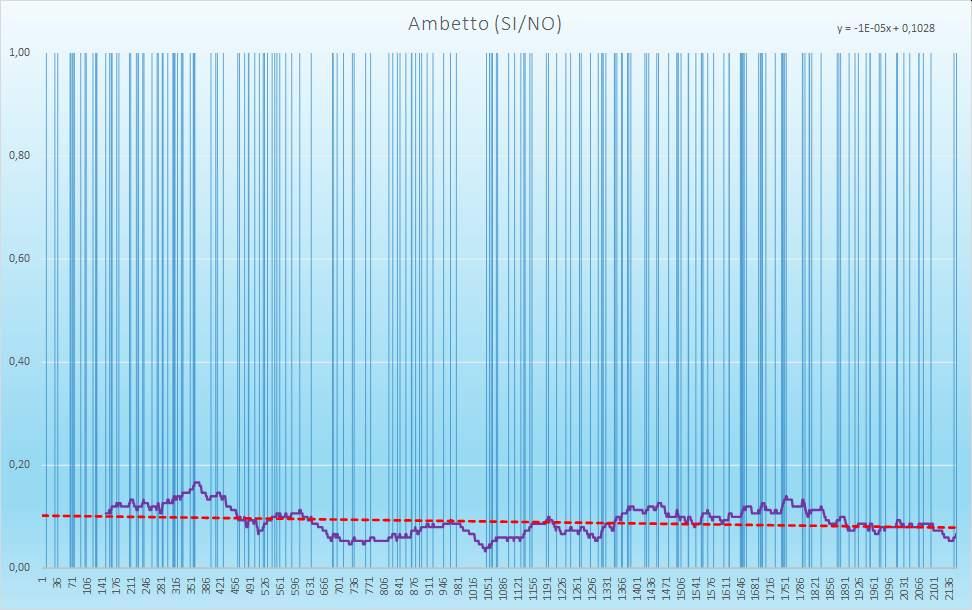 Ambetto (esiti positivi) - aggiornato all'estrazione precedente il 22 Dicembre 2020