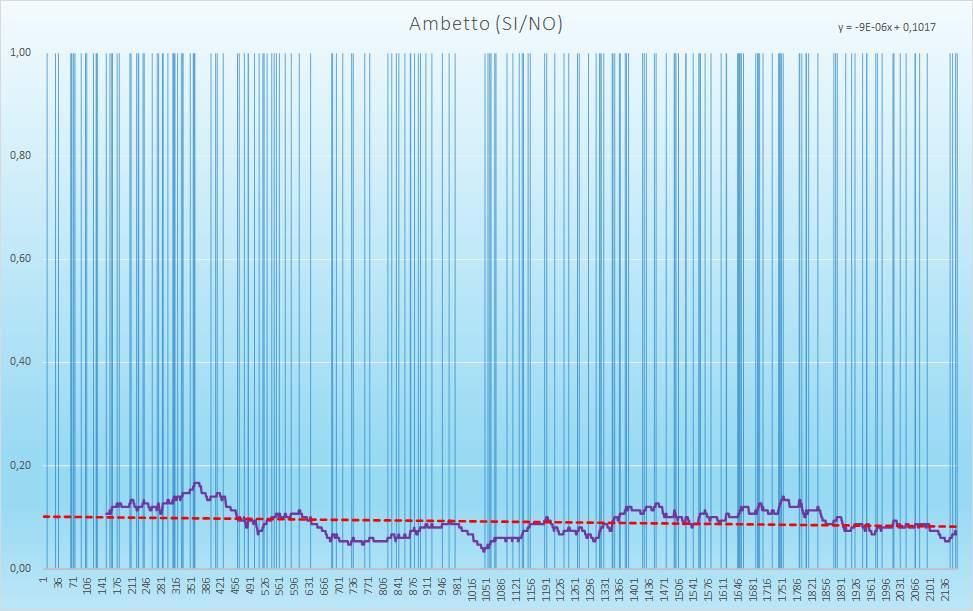 Ambetto (esiti positivi) - aggiornato all'estrazione precedente il 29 Dicembre 2020