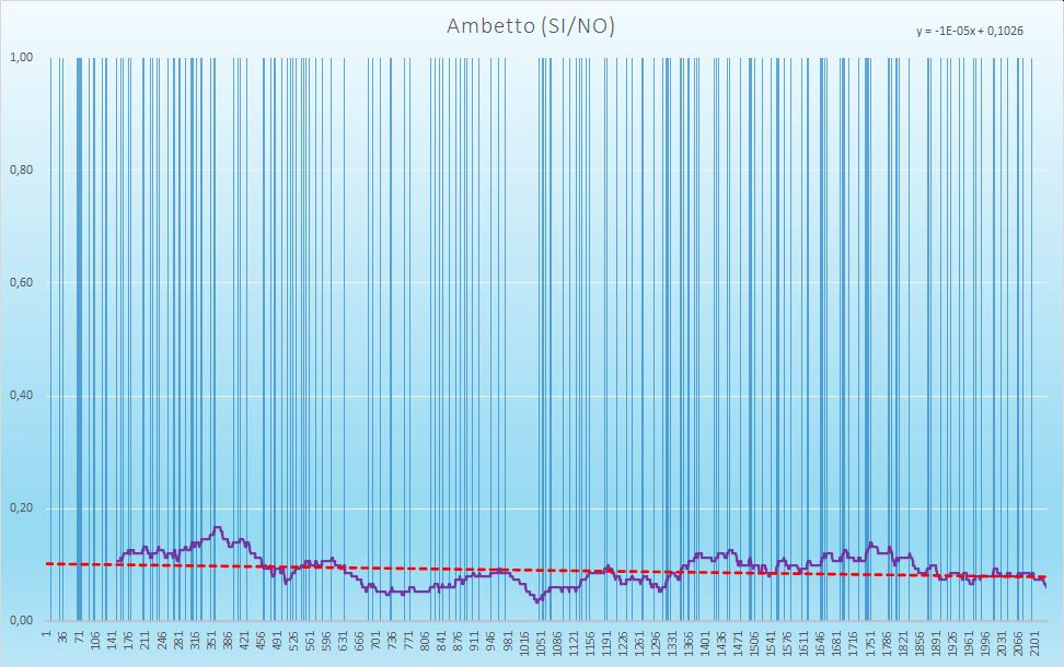 Ambetto (esiti positivi) - aggiornato all'estrazione precedente il 3 Dicembre 2020
