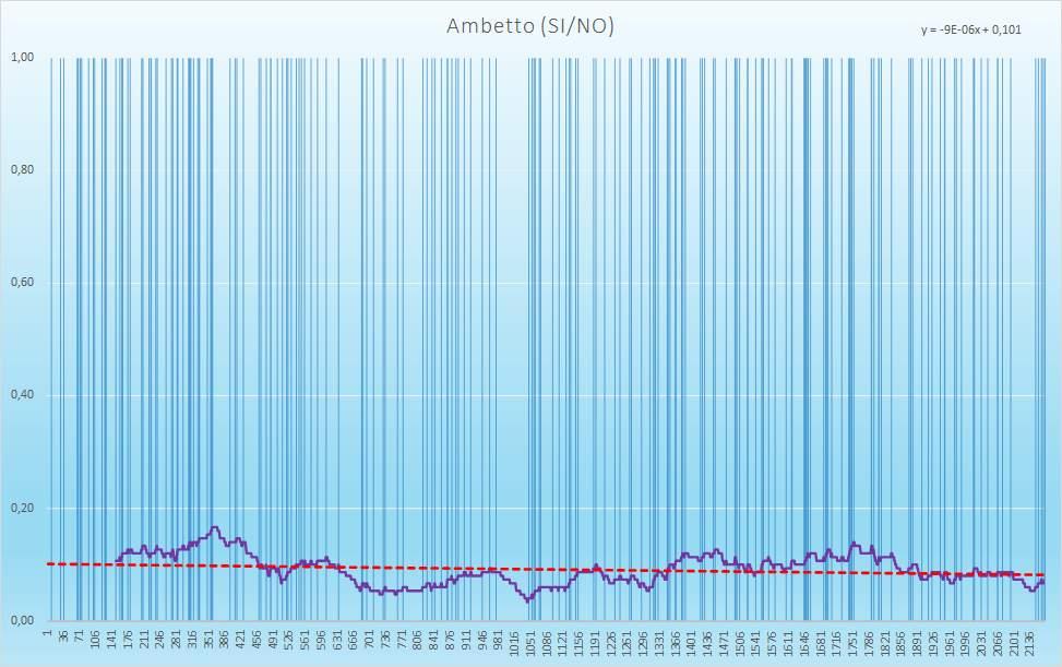 Ambetto (esiti positivi) - aggiornato all'estrazione precedente il 31 Dicembre 2020